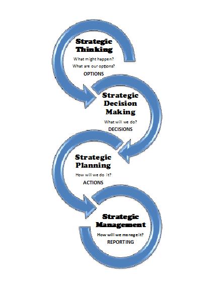 Strategic Thinking Leads Strategy Development